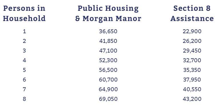 Public Housing Income limits 2018